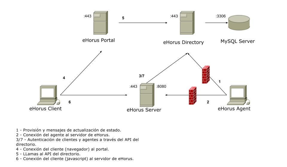 Ehorus:OnPremise EN - eHorus Wiki